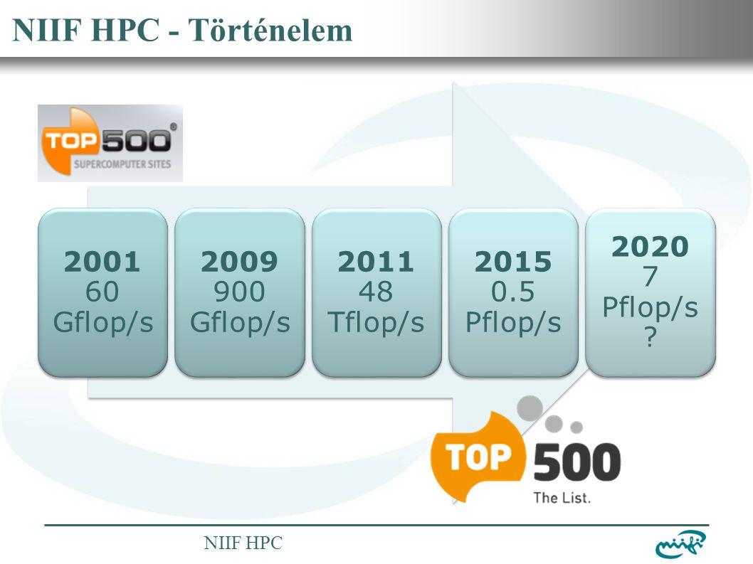 Nemzeti Információs Infrastruktúra Fejlesztési Intézet NIIF HPC NIIF HPC - Történelem 2001 60 Gflop/s 2009 900 Gflop/s 2011 48 Tflop/s 2015 0.5 Pflop/s 2020 7 Pflop/s