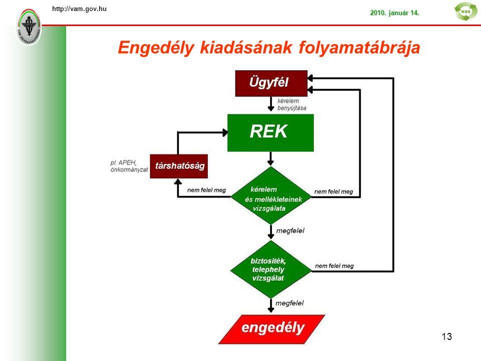 http://vam.gov.hu 2010. január 14. Engedély kiadásának folyamatábrája 13