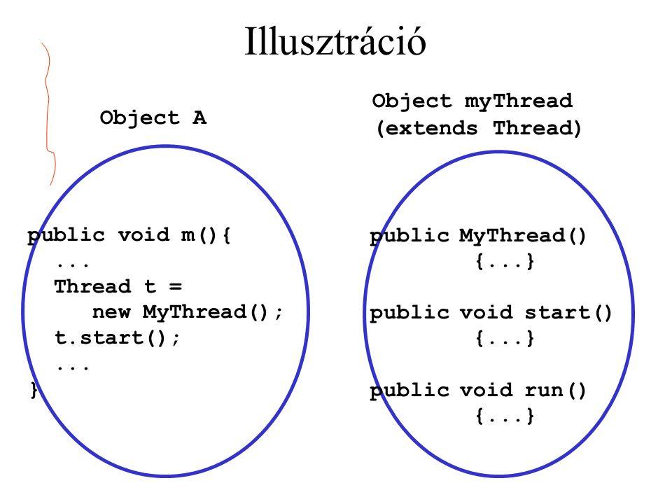 Illusztráció public void m(){...Thread t = new MyThread(); t.start();...