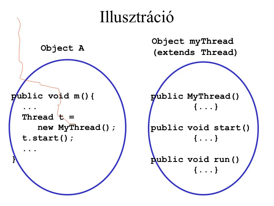 Illusztráció public void m(){... Thread t = new MyThread(); t.start();...