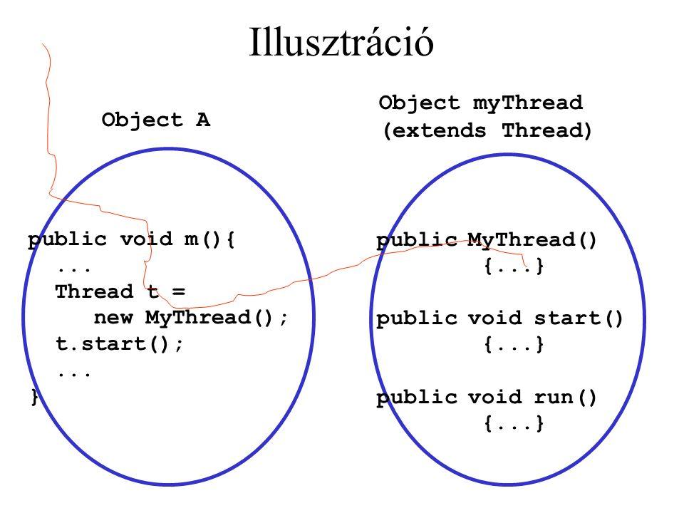 Illusztráció public void m(){... Thread t = new MyThread(); t.start();... } public MyThread() {...} public void start() {...} public void run() {..