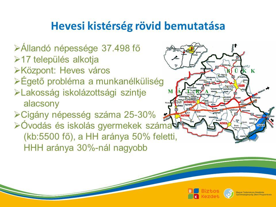 Hevesi kistérség rövid bemutatása  Állandó népessége 37.498 fő  17 település alkotja  Központ: Heves város  Égető probléma a munkanélküliség  Lakosság iskolázottsági szintje alacsony  Cigány népesség száma 25-30%  Óvodás és iskolás gyermekek száma (kb:5500 fő), a HH aránya 50% feletti, HHH aránya 30%-nál nagyobb