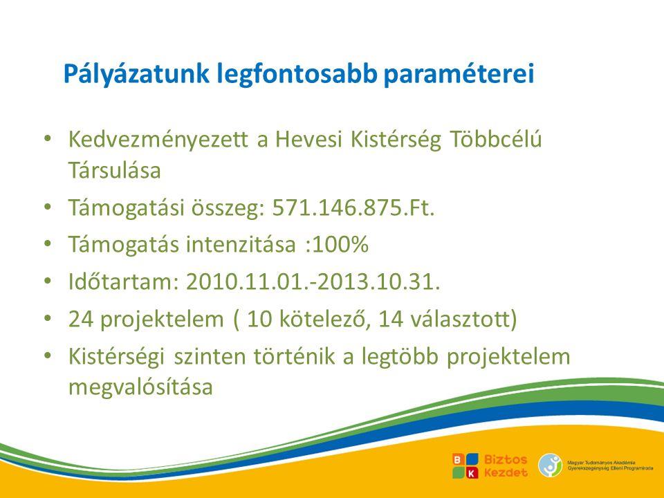 Pályázatunk legfontosabb paraméterei Kedvezményezett a Hevesi Kistérség Többcélú Társulása Támogatási összeg: 571.146.875.Ft.