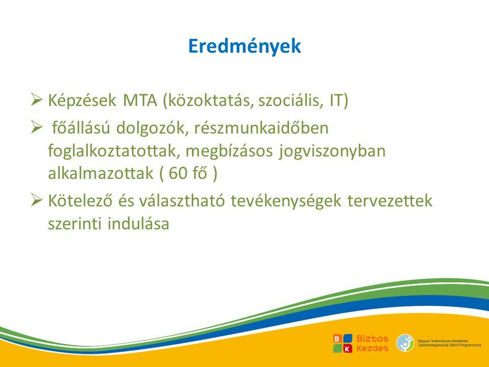 Eredmények  Képzések MTA (közoktatás, szociális, IT)  főállású dolgozók, részmunkaidőben foglalkoztatottak, megbízásos jogviszonyban alkalmazottak ( 60 fő )  Kötelező és választható tevékenységek tervezettek szerinti indulása