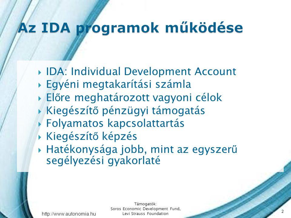 http://www.autonomia.hu  IDA: Individual Development Account  Egyéni megtakarítási számla  El ő re meghatározott vagyoni célok  Kiegészít ő pénzügyi támogatás  Folyamatos kapcsolattartás  Kiegészít ő képzés  Hatékonysága jobb, mint az egyszer ű segélyezési gyakorlaté Támogatók: Soros Economic Development Fund, Levi Strauss Foundation 2