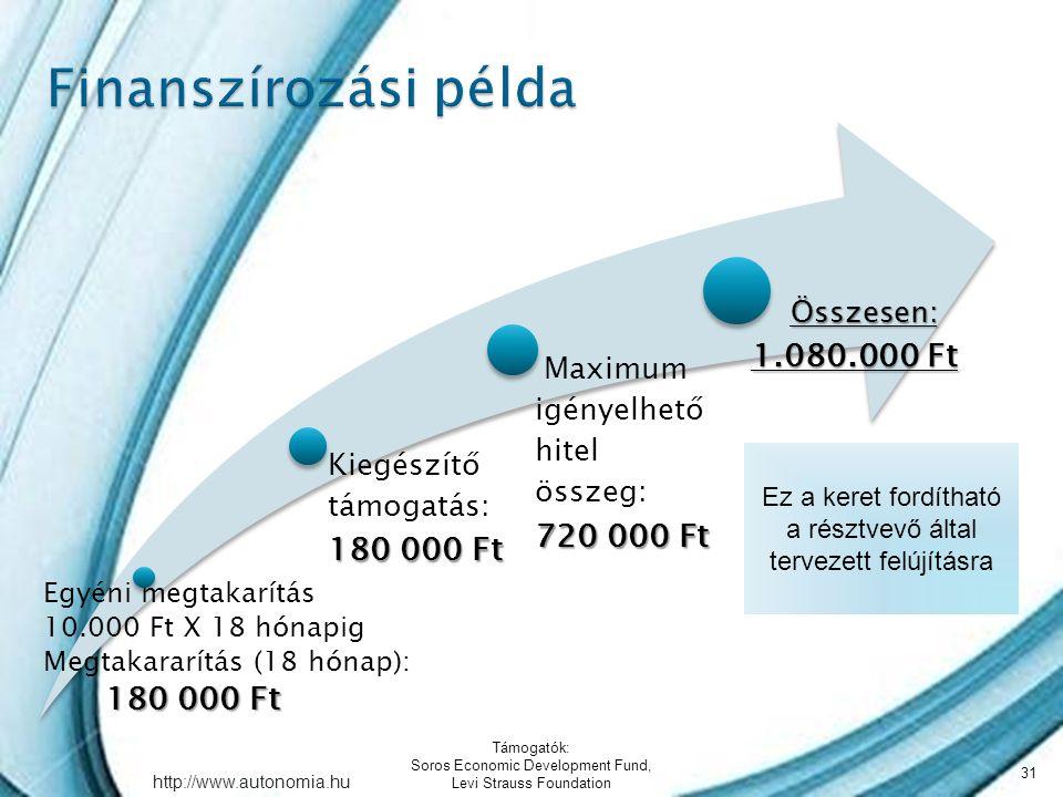 http://www.autonomia.hu Egyéni megtakarítás 10.000 Ft X 18 hónapig Megtakararítás (18 hónap): 180 000 Ft 180 000 Ft Kiegészítő támogatás: 180 000 Ft Maximum igényelhető hitel összeg: 720 000 Ft Összesen: 1.080.000 Ft Összesen: 1.080.000 Ft Támogatók: Soros Economic Development Fund, Levi Strauss Foundation 31 Ez a keret fordítható a résztvevő által tervezett felújításra