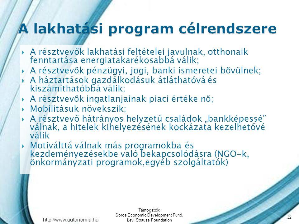 """http://www.autonomia.hu  A résztvevők lakhatási feltételei javulnak, otthonaik fenntartása energiatakarékosabbá válik;  A résztvev ő k pénzügyi, jogi, banki ismeretei b ő vülnek;  A háztartások gazdálkodásuk átláthatóvá és kiszámíthatóbbá válik;  A résztvev ő k ingatlanjainak piaci értéke n ő ;  Mobilitásuk növekszik;  A résztvevő hátrányos helyzetű családok """"bankképessé válnak, a hitelek kihelyezésének kockázata kezelhetővé válik  Motiválttá válnak más programokba és kezdeményezésekbe való bekapcsolódásra (NGO-k, önkormányzati programok,egyéb szolgáltatók) Támogatók: Soros Economic Development Fund, Levi Strauss Foundation 32"""