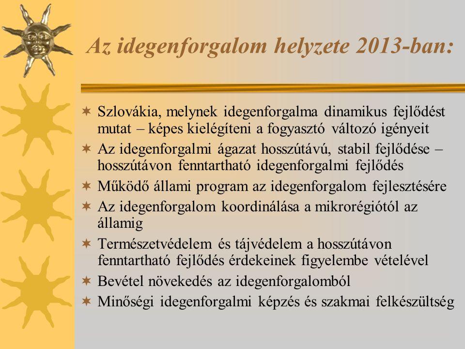 Az idegenforgalom helyzete 2013-ban:  Szlovákia, melynek idegenforgalma dinamikus fejlődést mutat – képes kielégíteni a fogyasztó változó igényeit 