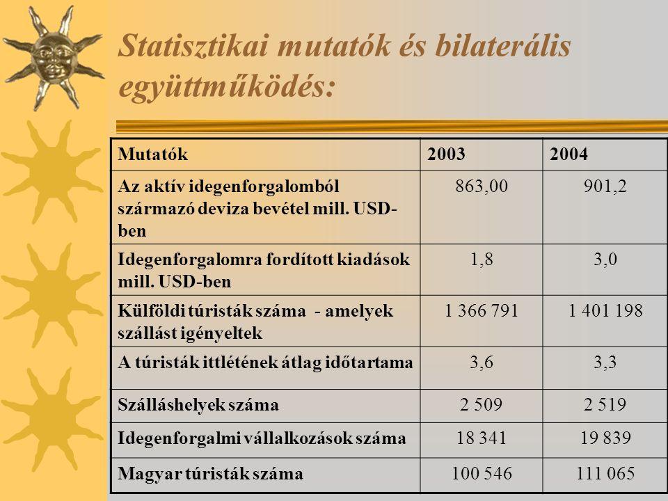 Statisztikai mutatók és bilaterális együttműködés: Mutatók20032004 Az aktív idegenforgalomból származó deviza bevétel mill. USD- ben 863,00901,2 Idege