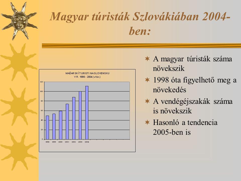 Magyar túristák Szlovákiában 2004- ben:  A magyar túristák száma növekszik  1998 óta figyelhető meg a növekedés  A vendégéjszakák száma is növekszi
