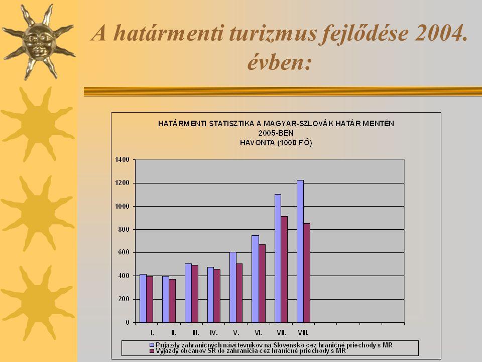 A határmenti turizmus fejlődése 2004. évben: