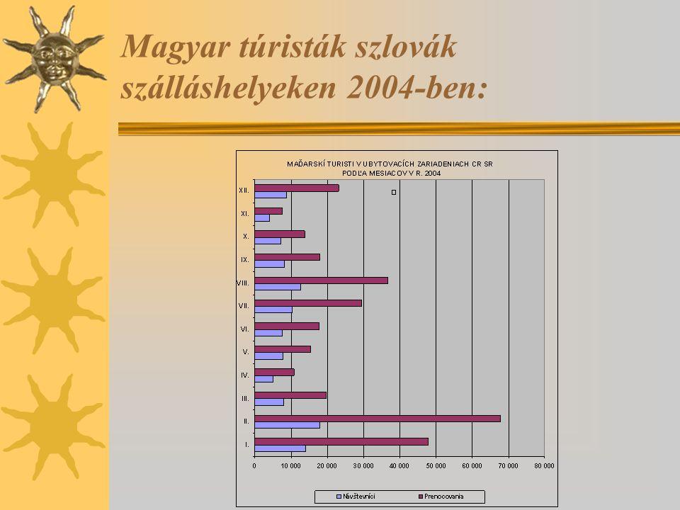Magyar túristák szlovák szálláshelyeken 2004-ben: