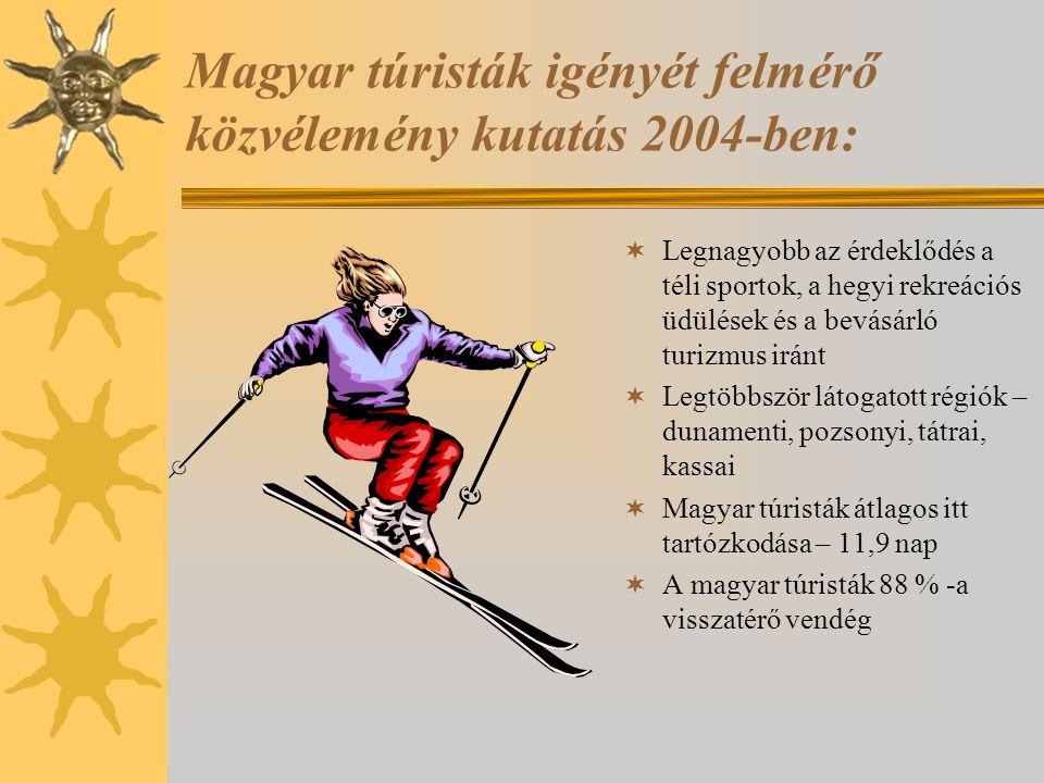 Magyar túristák igényét felmérő közvélemény kutatás 2004-ben:  Legnagyobb az érdeklődés a téli sportok, a hegyi rekreációs üdülések és a bevásárló tu