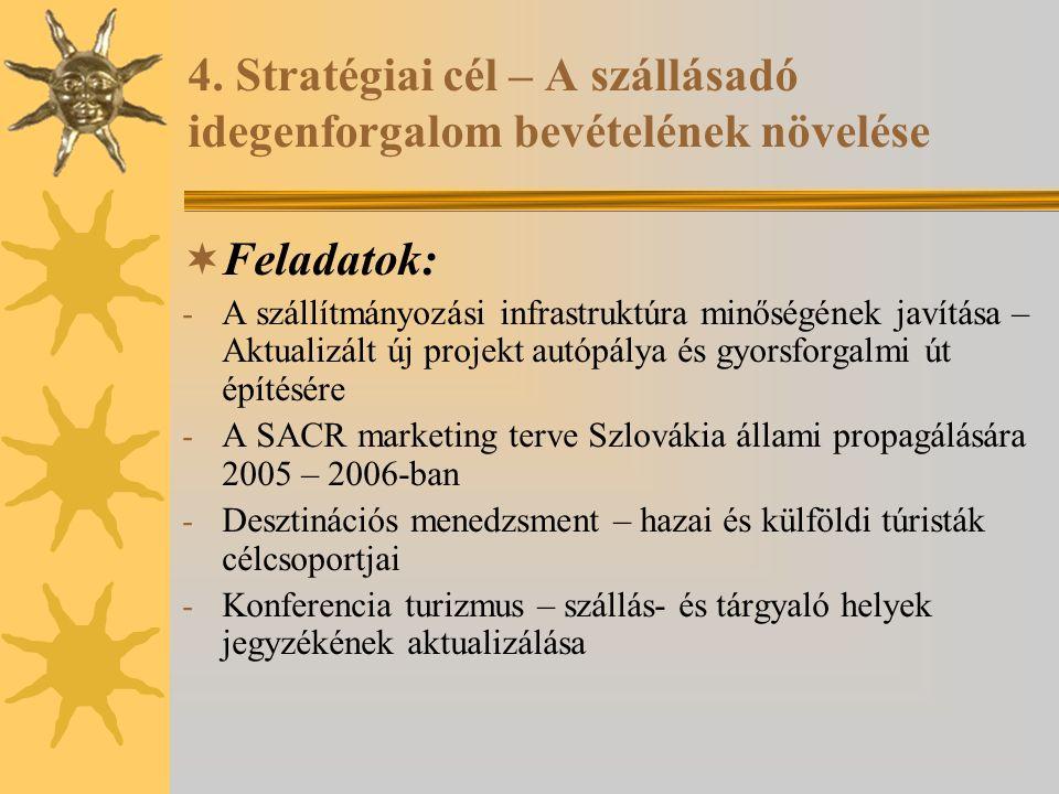 4. Stratégiai cél – A szállásadó idegenforgalom bevételének növelése  Feladatok: - A szállítmányozási infrastruktúra minőségének javítása – Aktualizá