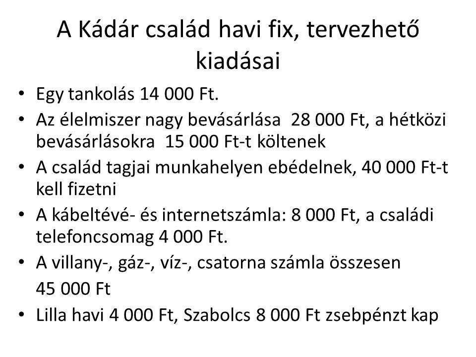 A Kádár család havi fix, tervezhető kiadásai Egy tankolás 14 000 Ft. Az élelmiszer nagy bevásárlása 28 000 Ft, a hétközi bevásárlásokra 15 000 Ft-t kö