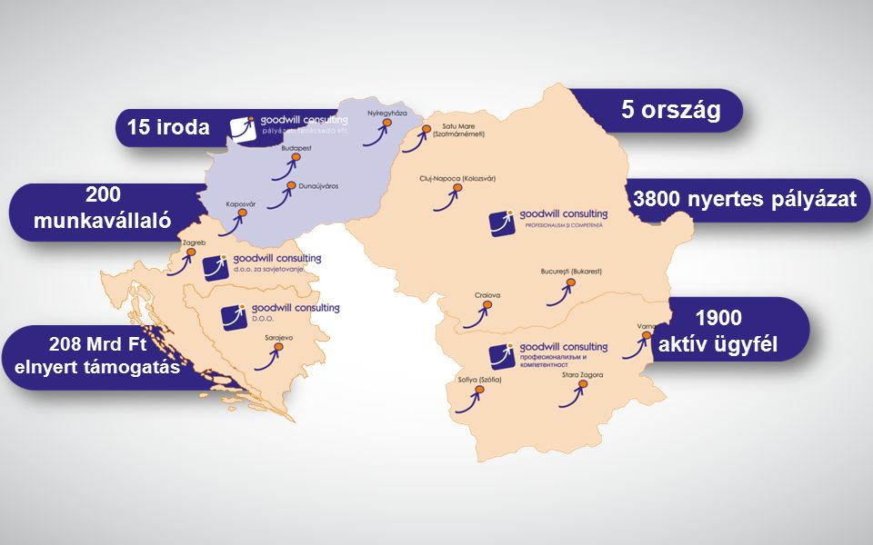15 iroda 200 munkavállaló 208 Mrd Ft elnyert támogatás 5 ország 3800 nyertes pályázat 1900 aktív ügyfél