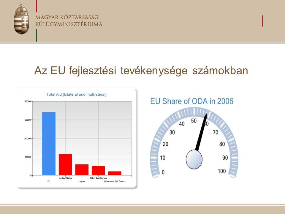 Az EU fejlesztési tevékenysége számokban