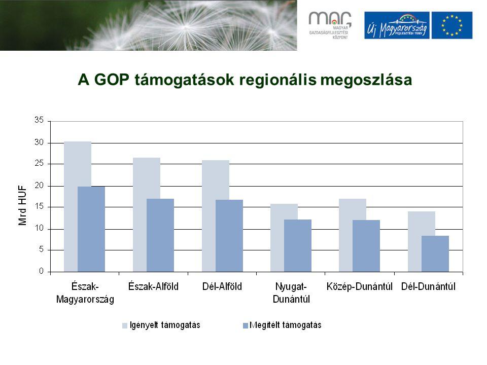 A GOP támogatások regionális megoszlása