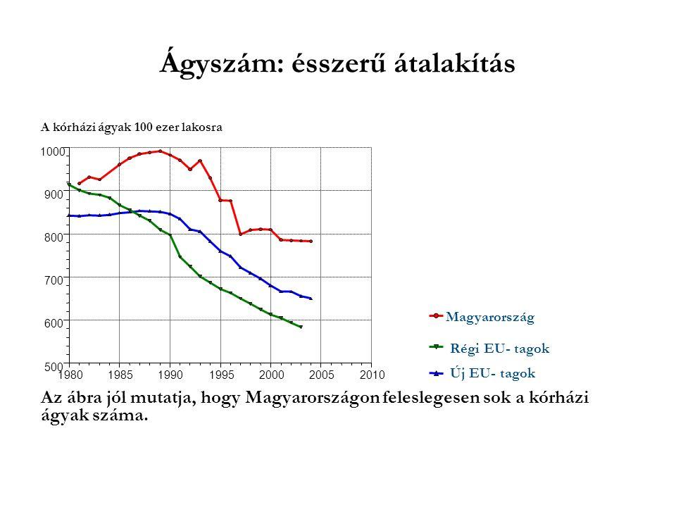 A kórházi ágyak 100 ezer lakosra Az ábra jól mutatja, hogy Magyarországon feleslegesen sok a kórházi ágyak száma.