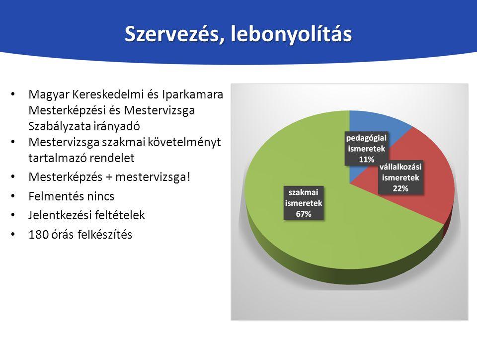 Szervezés, lebonyolítás Magyar Kereskedelmi és Iparkamara Mesterképzési és Mestervizsga Szabályzata irányadó Mestervizsga szakmai követelményt tartalmazó rendelet Mesterképzés + mestervizsga.
