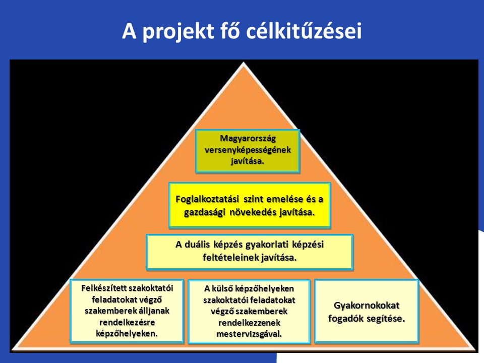 A projekt fő célkitűzései Magyarország versenyképességének javítása. Foglalkoztatási szint emelése és a gazdasági növekedés javítása. A duális képzés