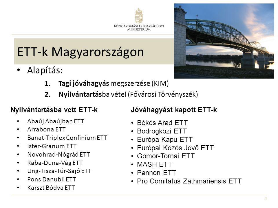 5 ETT-k Magyarországon Alapítás: 1.Tagi jóváhagyás megszerzése (KIM) 2.Nyilvántartásba vétel (Fővárosi Törvényszék) Abaúj Abaújban ETT Arrabona ETT Banat-Triplex Confinium ETT Ister-Granum ETT Novohrad-Nógrád ETT Rába-Duna-Vág ETT Ung-Tisza-Túr-Sajó ETT Pons Danubii ETT Karszt Bódva ETT Nyilvántartásba vett ETT-kJóváhagyást kapott ETT-k Békés Arad ETT Bodrogközi ETT Európa Kapu ETT Európai Közös Jövő ETT Gömör-Tornai ETT MASH ETT Pannon ETT Pro Comitatus Zathmariensis ETT