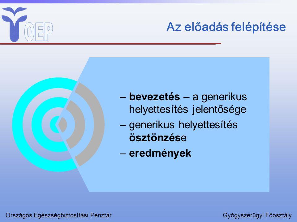 Az előadás felépítése –bevezetés – a generikus helyettesítés jelentősége –generikus helyettesítés ösztönzése –eredmények Országos Egészségbiztosítási