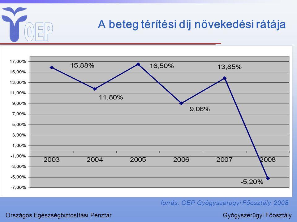A beteg térítési díj növekedési rátája forrás: OEP Gyógyszerügyi Főosztály, 2008 Országos Egészségbiztosítási PénztárGyógyszerügyi Főosztály