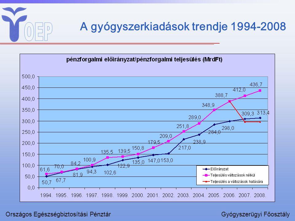 A gyógyszerkiadások trendje 1994-2008 Országos Egészségbiztosítási PénztárGyógyszerügyi Főosztály