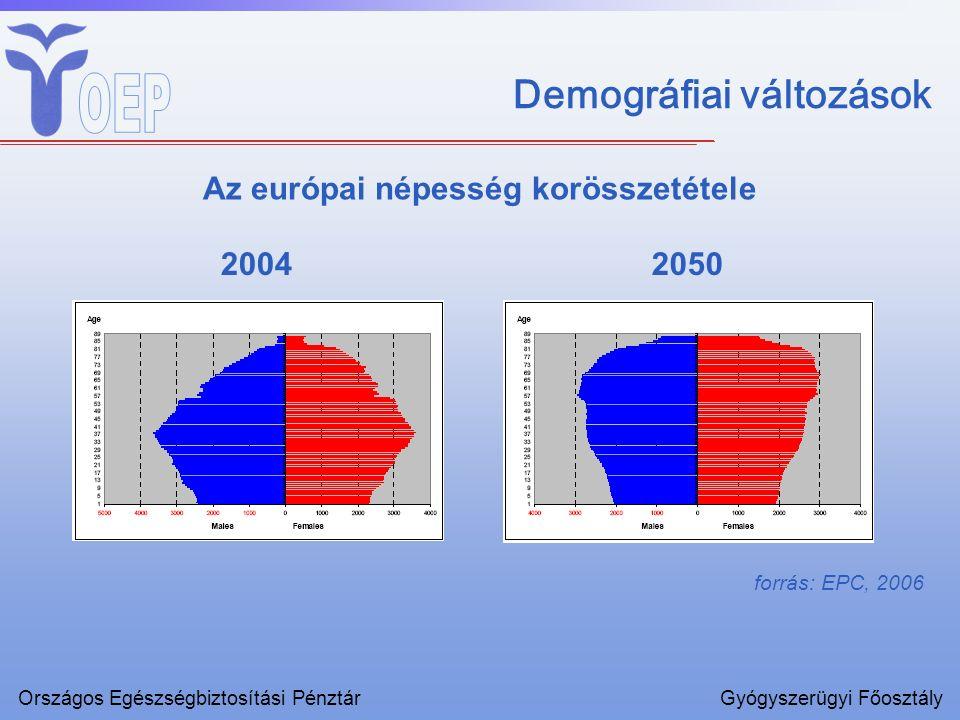Demográfiai változások Az európai népesség korösszetétele 20042050 forrás: EPC, 2006 Országos Egészségbiztosítási PénztárGyógyszerügyi Főosztály