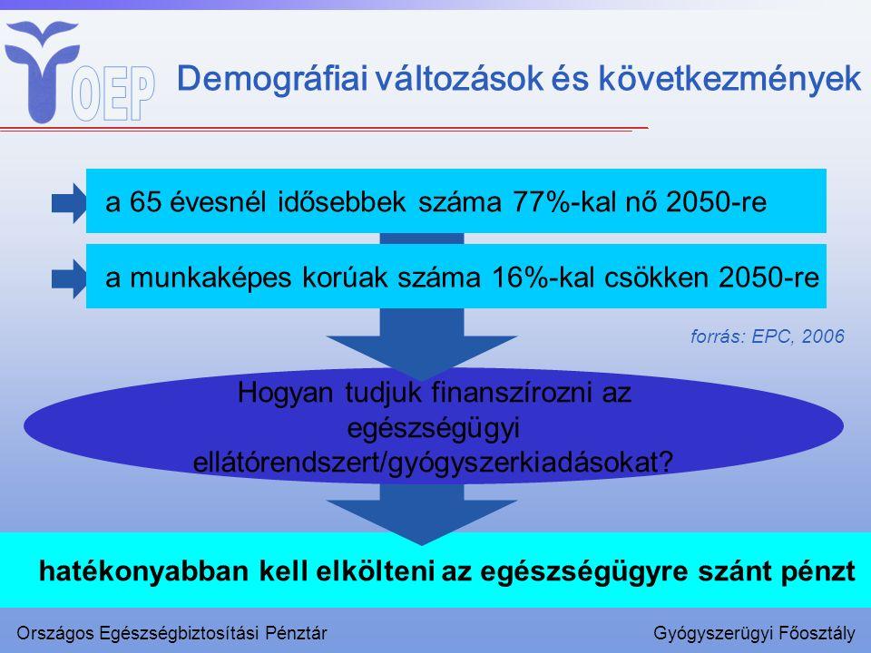 hatékonyabban kell elkölteni az egészségügyre szánt pénzt Demográfiai változások és következmények forrás: EPC, 2006 Országos Egészségbiztosítási Pénz