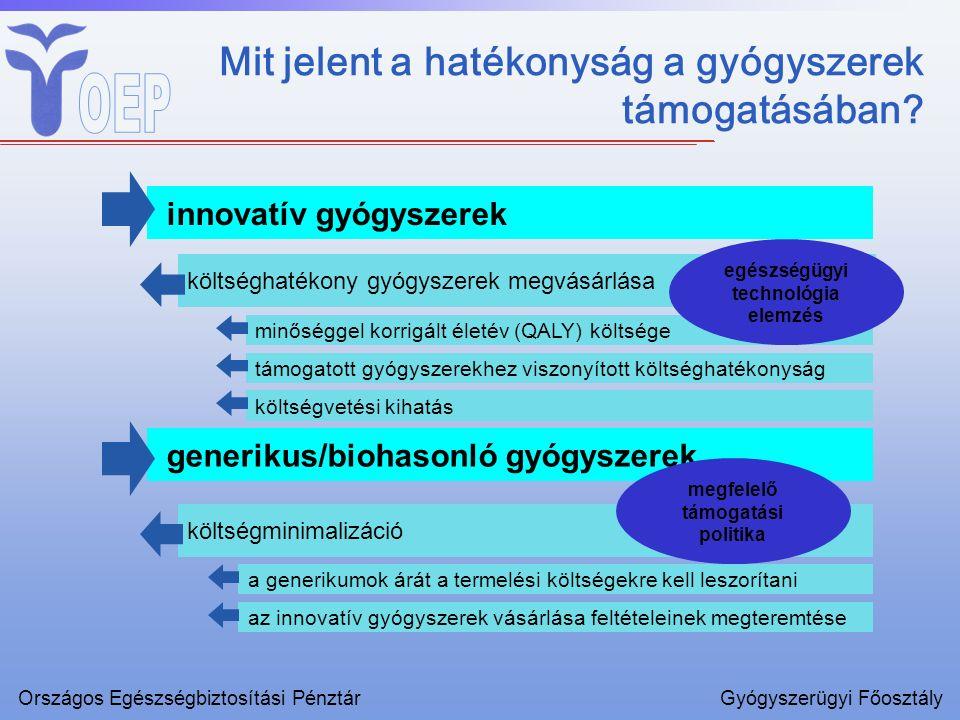 Mit jelent a hatékonyság a gyógyszerek támogatásában? innovatív gyógyszerek költséghatékony gyógyszerek megvásárlása generikus/biohasonló gyógyszerek