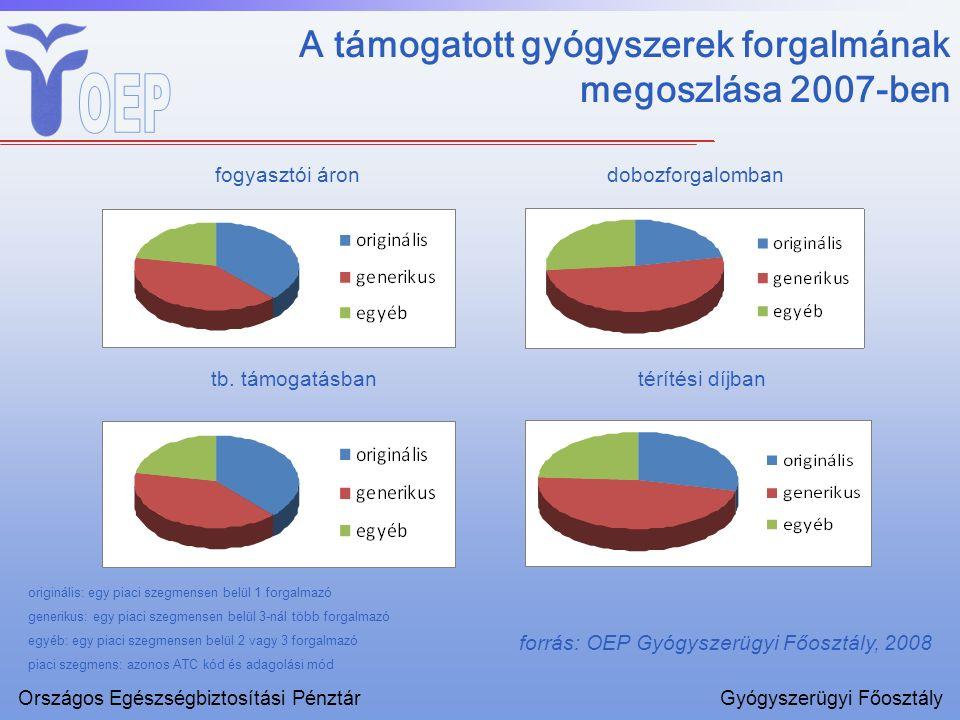 A támogatott gyógyszerek forgalmának megoszlása 2007-ben fogyasztói áron forrás: OEP Gyógyszerügyi Főosztály, 2008 dobozforgalomban tb. támogatásbanté