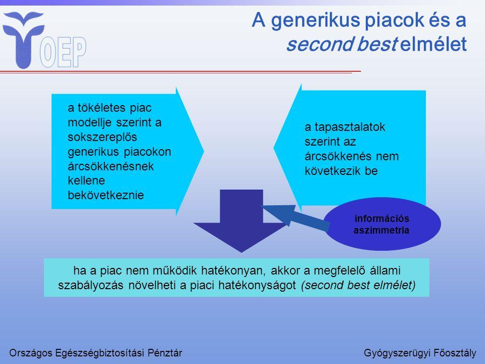 A generikus piacok és a second best elmélet a tapasztalatok szerint az árcsökkenés nem következik be a tökéletes piac modellje szerint a sokszereplős