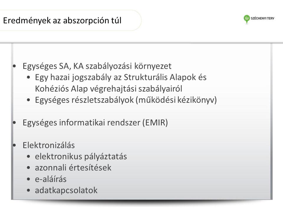 Egységes SA, KA szabályozási környezet Egy hazai jogszabály az Strukturális Alapok és Kohéziós Alap végrehajtási szabályairól Egységes részletszabályok (működési kézikönyv) Egységes informatikai rendszer (EMIR) Elektronizálás elektronikus pályáztatás azonnali értesítések e-aláírás adatkapcsolatok Eredmények az abszorpción túl
