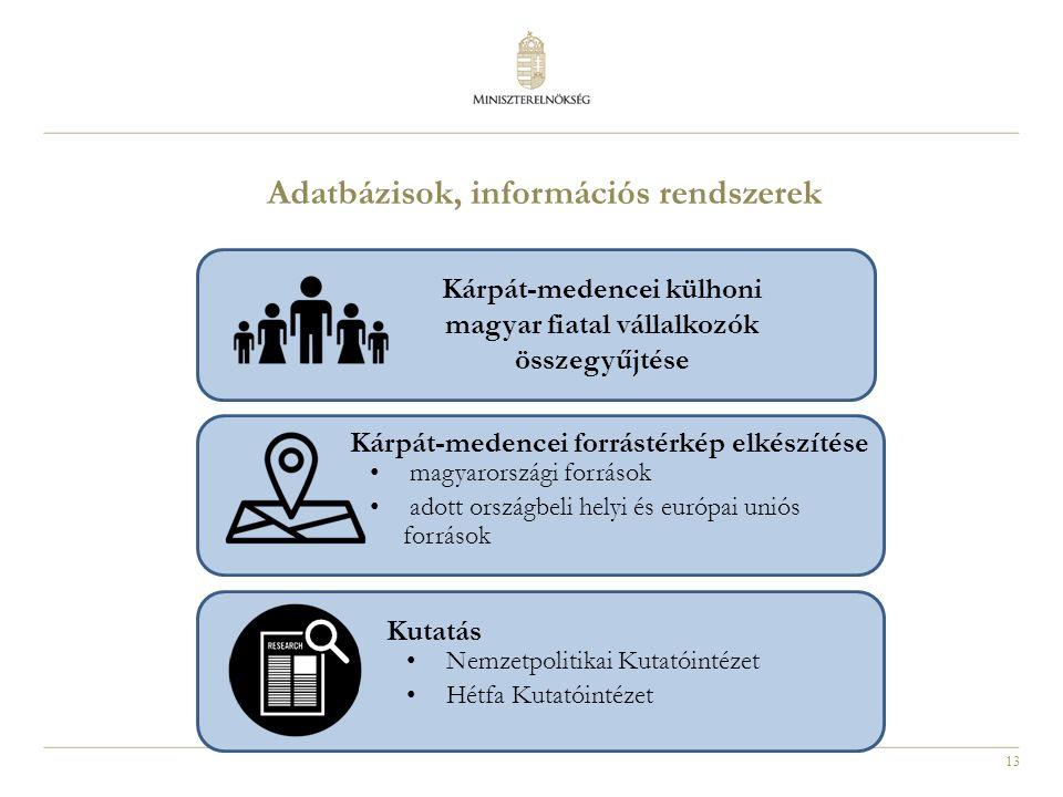 13 Adatbázisok, információs rendszerek Kárpát-medencei külhoni magyar fiatal vállalkozók összegyűjtése Kárpát-medencei forrástérkép elkészítése magyarországi források adott országbeli helyi és európai uniós források Kutatás Nemzetpolitikai Kutatóintézet Hétfa Kutatóintézet
