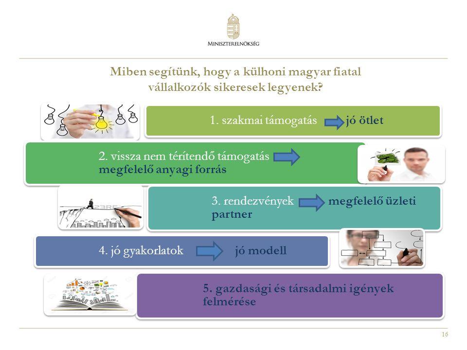 16 Miben segítünk, hogy a külhoni magyar fiatal vállalkozók sikeresek legyenek.