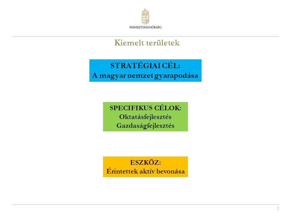 2 Kiemelt területek STRATÉGIAI CÉL: A magyar nemzet gyarapodása SPECIFIKUS CÉLOK: Oktatásfejlesztés Gazdaságfejlesztés ESZKÖZ: Érintettek aktív bevonása