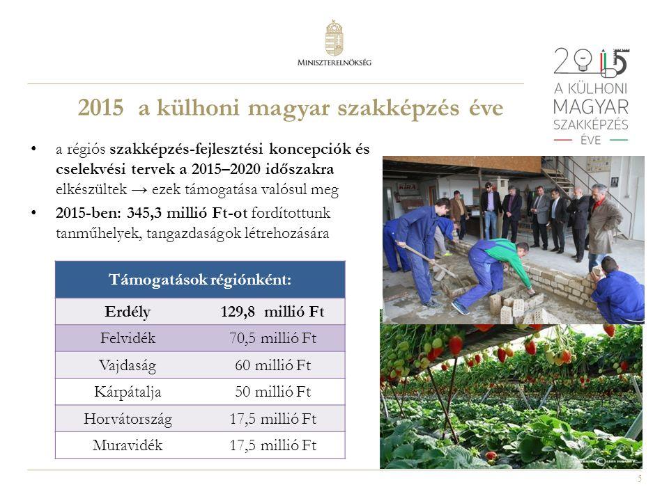 5 a régiós szakképzés-fejlesztési koncepciók és cselekvési tervek a 2015–2020 időszakra elkészültek → ezek támogatása valósul meg 2015-ben: 345,3 millió Ft-ot fordítottunk tanműhelyek, tangazdaságok létrehozására Támogatások régiónként: Erdély129,8 millió Ft Felvidék70,5 millió Ft Vajdaság60 millió Ft Kárpátalja50 millió Ft Horvátország17,5 millió Ft Muravidék17,5 millió Ft