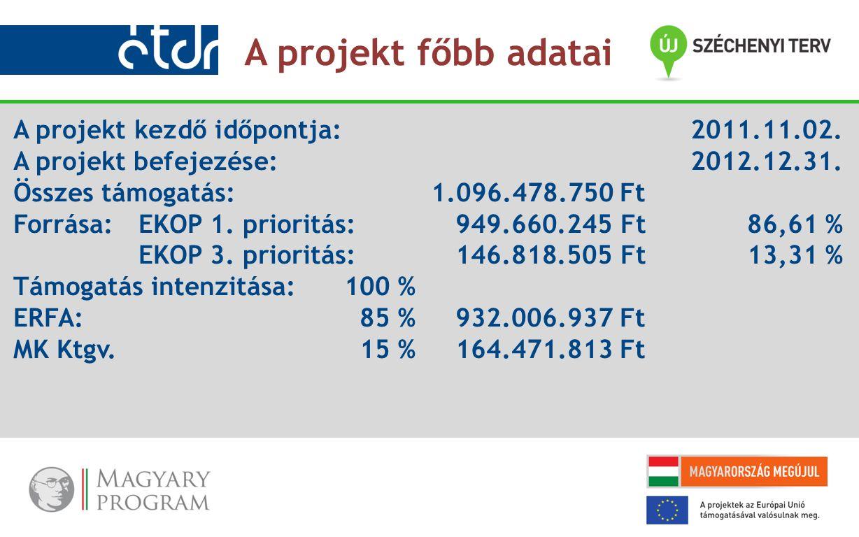 A projekt kezdő időpontja:2011.11.02. A projekt befejezése:2012.12.31. Összes támogatás:1.096.478.750 Ft Forrása:EKOP 1. prioritás:949.660.245 Ft86,61