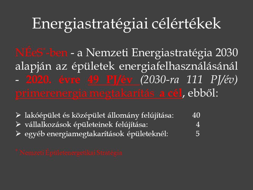 Energiastratégiai célértékek NÉeS * -ben - a Nemzeti Energiastratégia 2030 alapján az épületek energiafelhasználásánál - 2020.