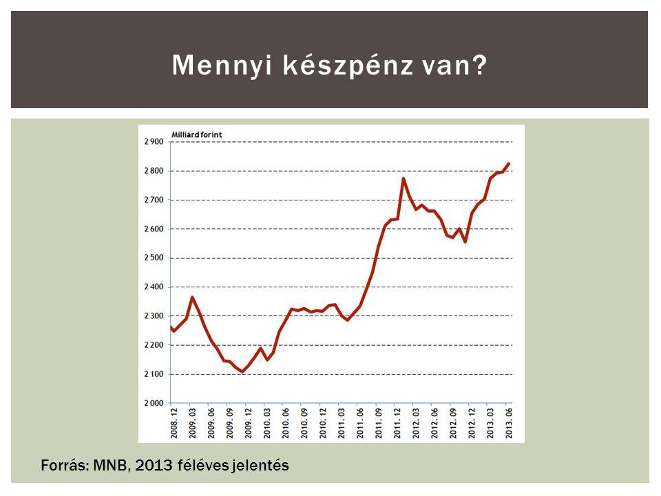 Mennyi készpénz van? Forrás: MNB, 2013 féléves jelentés