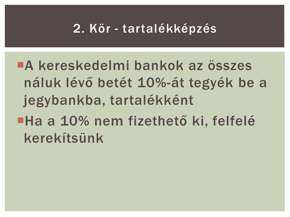  A kereskedelmi bankok az összes náluk lévő betét 10%-át tegyék be a jegybankba, tartalékként  Ha a 10% nem fizethető ki, felfelé kerekítsünk 2.