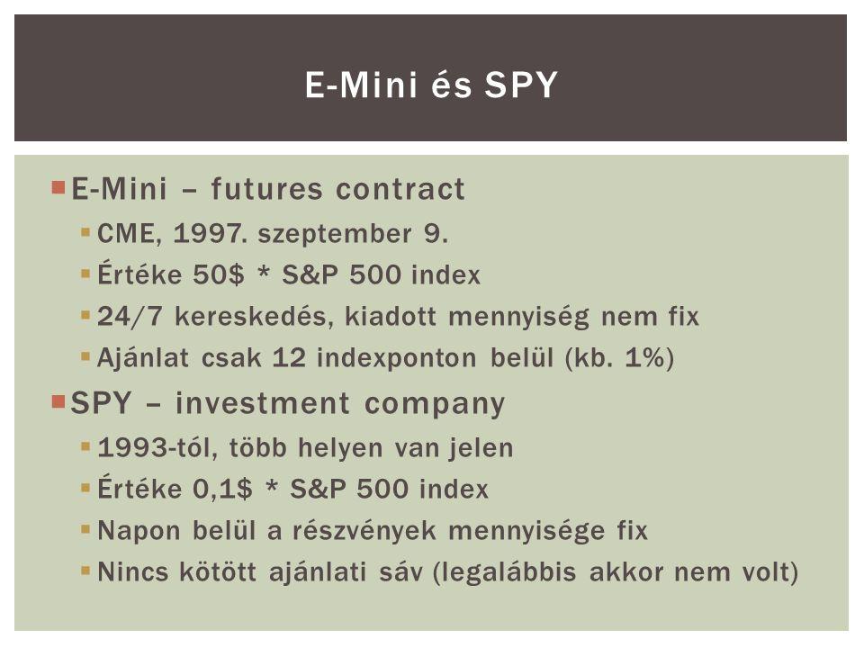  E-Mini – futures contract  CME, 1997.szeptember 9.