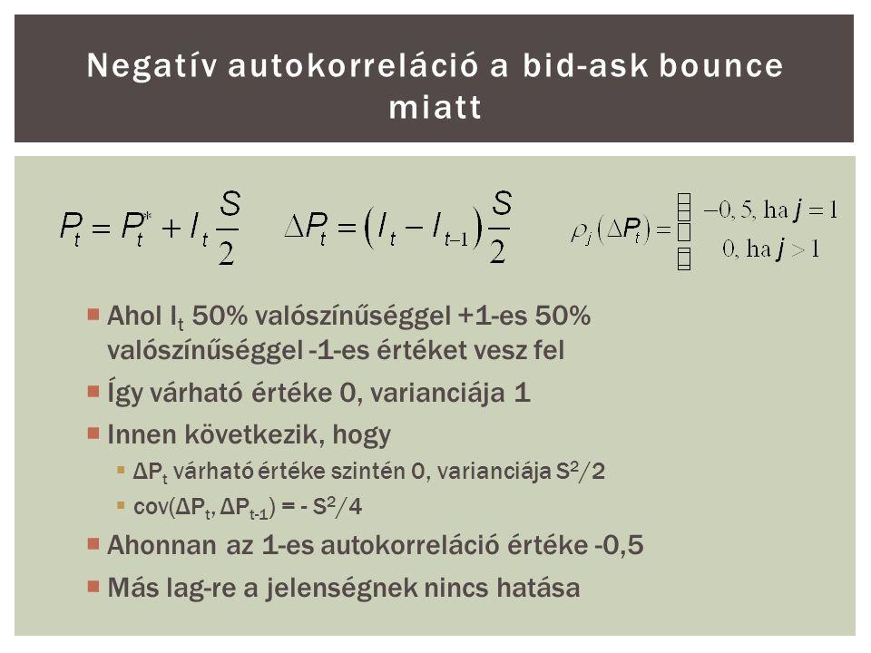 Negatív autokorreláció a bid-ask bounce miatt  Ahol I t 50% valószínűséggel +1-es 50% valószínűséggel -1-es értéket vesz fel  Így várható értéke 0, varianciája 1  Innen következik, hogy  ΔP t várható értéke szintén 0, varianciája S 2 /2  cov(ΔP t, ΔP t-1 ) = - S 2 /4  Ahonnan az 1-es autokorreláció értéke -0,5  Más lag-re a jelenségnek nincs hatása
