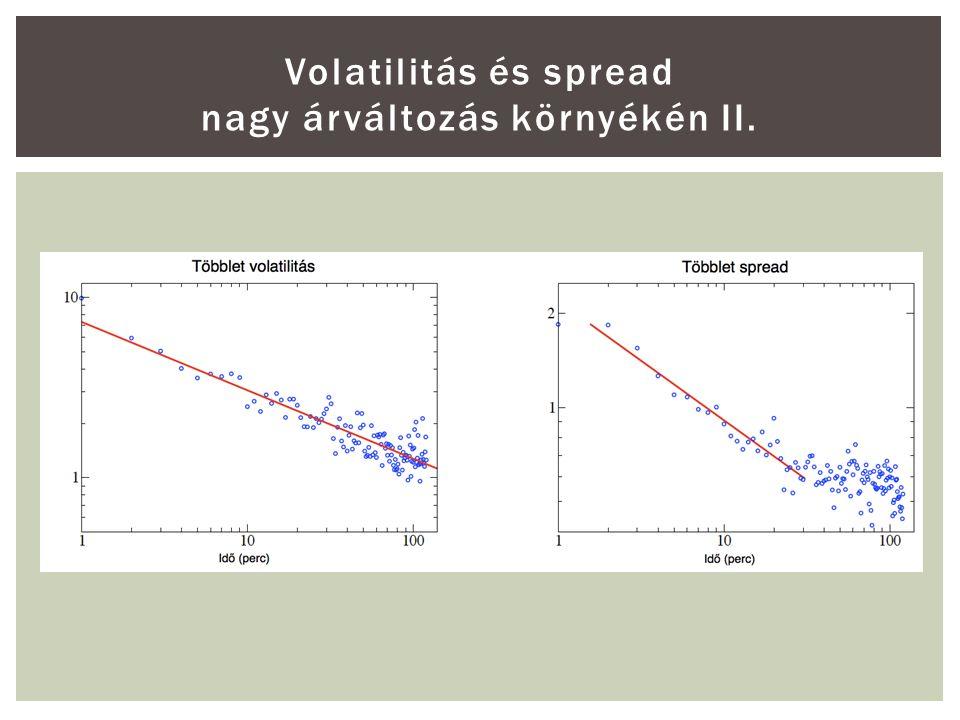 Volatilitás és spread nagy árváltozás környékén II.