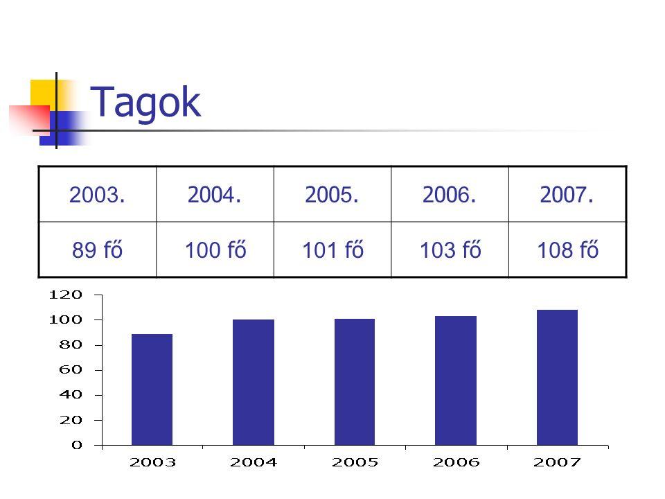 Tagok 2003.200 4.200 5.200 6.200 7. 89 fő 100 fő 101 fő 103 fő 108 fő