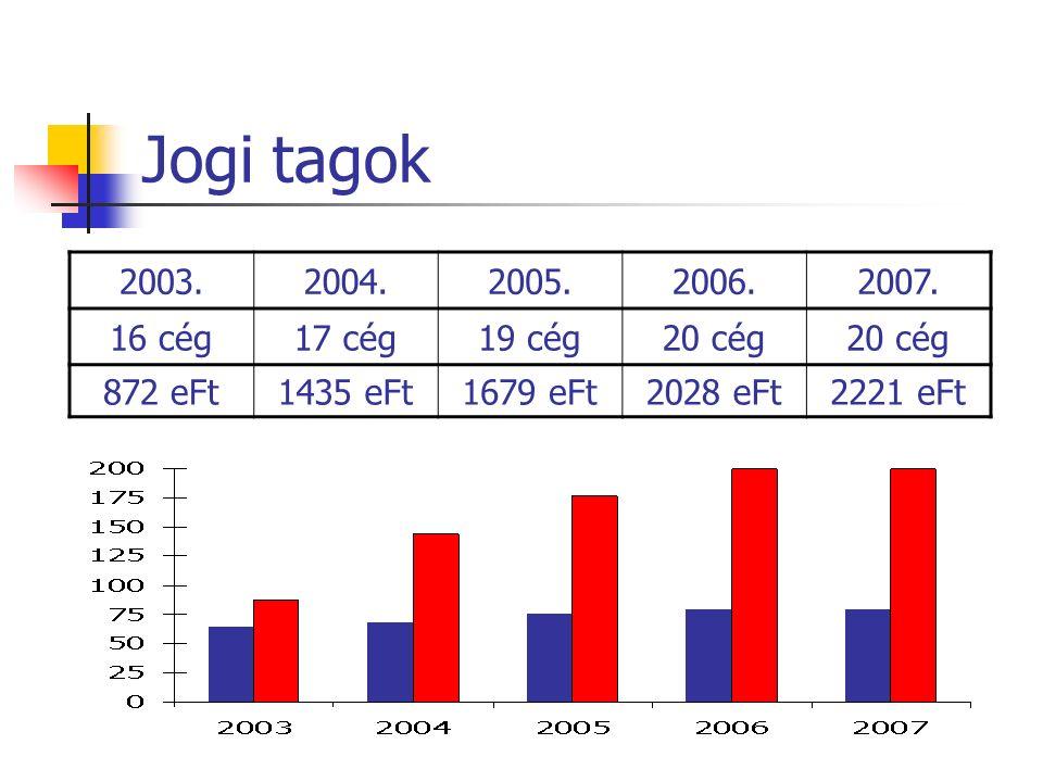 Jogi tagok 2003.2004.2005.2006.2007.