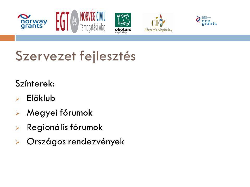 Szervezet fejlesztés Színterek:  Elöklub  Megyei fórumok  Regionális fórumok  Országos rendezvények