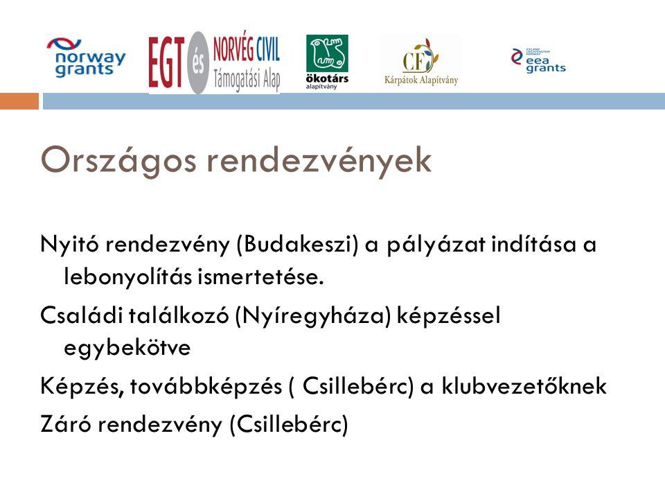 Országos rendezvények Nyitó rendezvény (Budakeszi) a pályázat indítása a lebonyolítás ismertetése. Családi találkozó (Nyíregyháza) képzéssel egybekötv